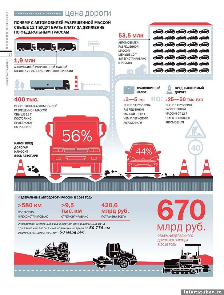 Инфографика из журнала «Коммерсантъ.Деньги», активно распространявшаяся «Росавтодором»