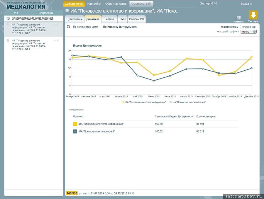 Показатели индексов цитируемости ПАИ и ПЛН за 2015 год по месяцам