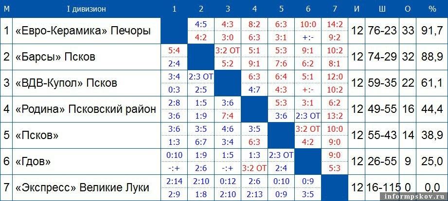 Итоговая турнирная таблица Чемпионата Псковской области (Первый дивизион) сезон-2017-2018 годов