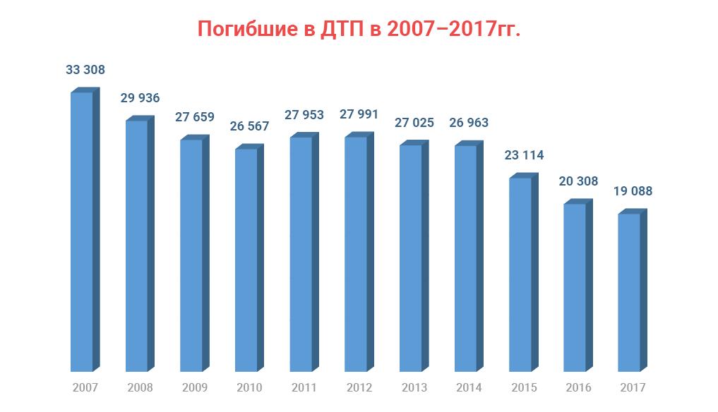Статистика погибших в ДТП в России в 2007-2017 годах