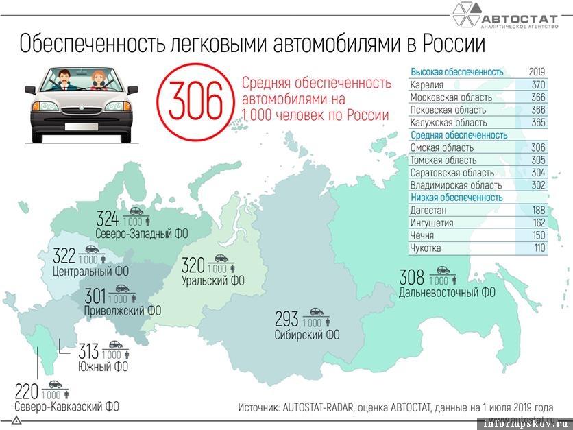 """Инфографика аналитического агентства """"Автостат"""""""