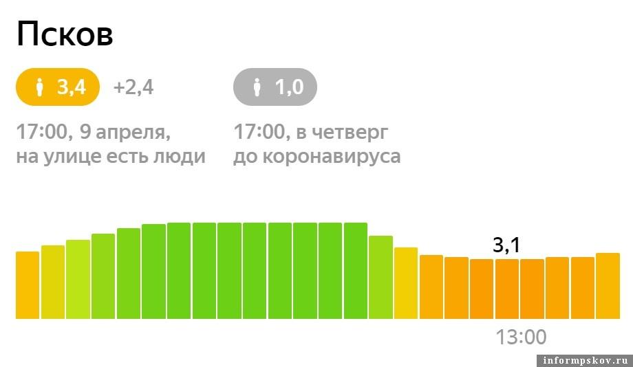 """Индекс самоизоляции в Пскове, """"Яндекс. Карты"""""""