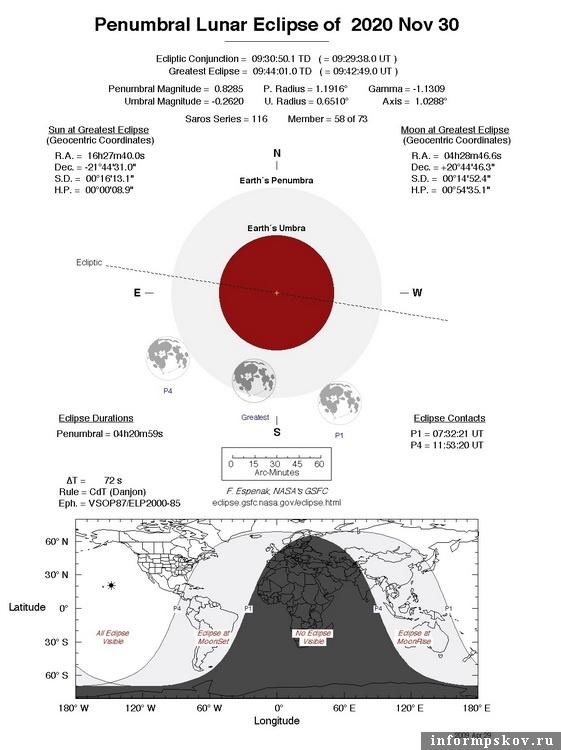 Схема полутеневого лунного затмения 30 ноября