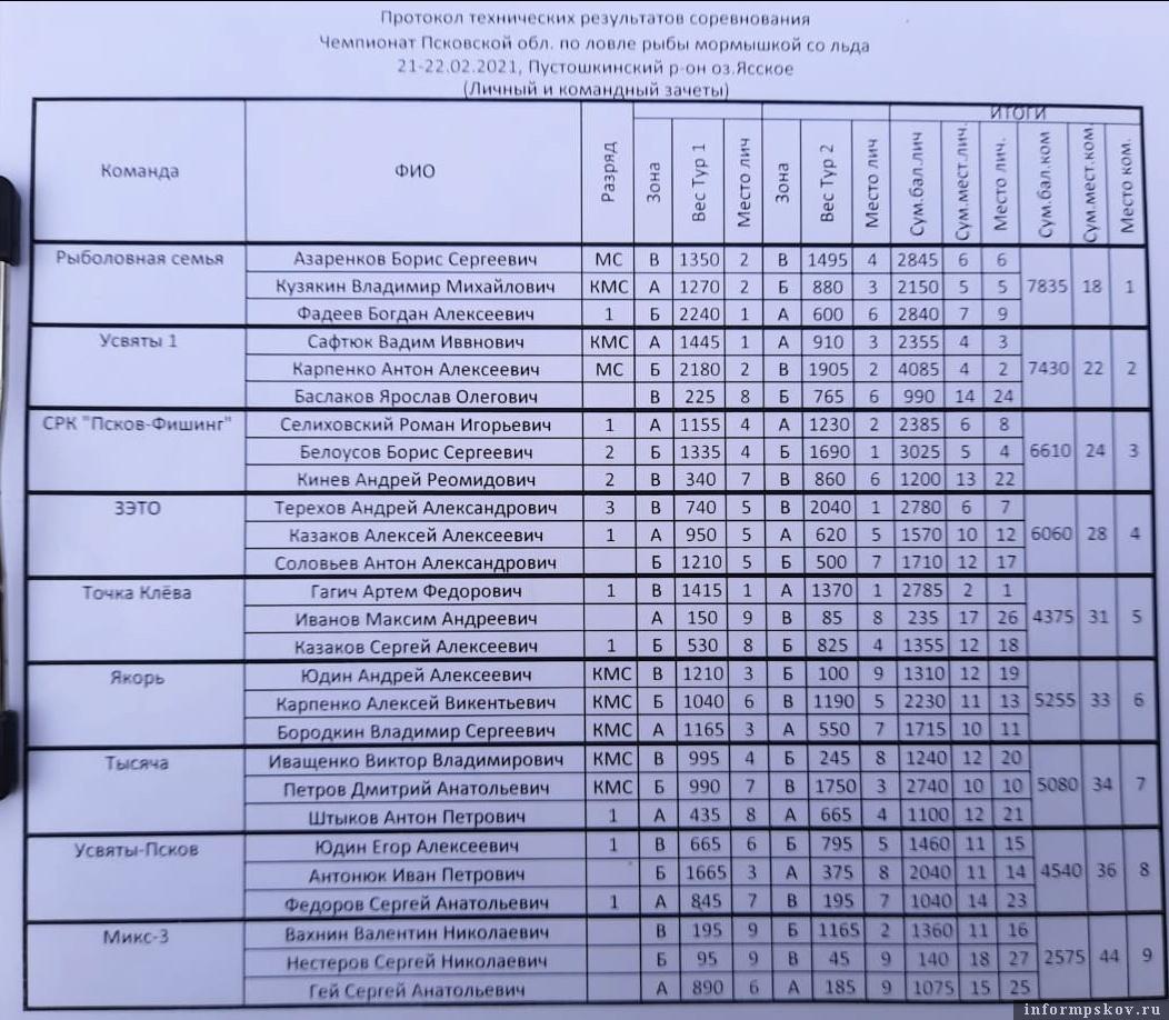 Протокол технических результатов соревнования. Фото федерации рыболовного спорта Псковской области