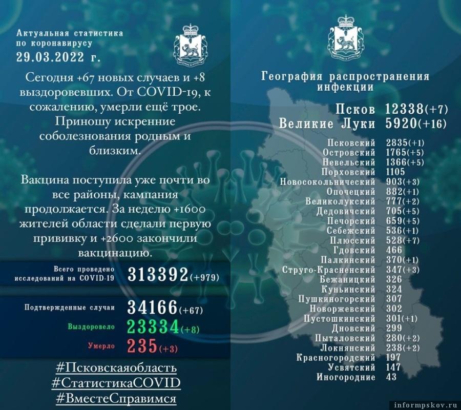 Официальная статистика по коронавирусу в Псковской области за 29 марта 2021 года
