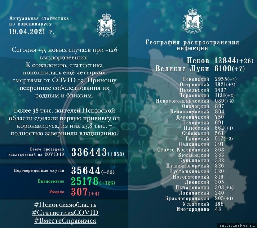 Статистика по коронавирусной инфекции в Псковской области за 19 апреля 2021 года