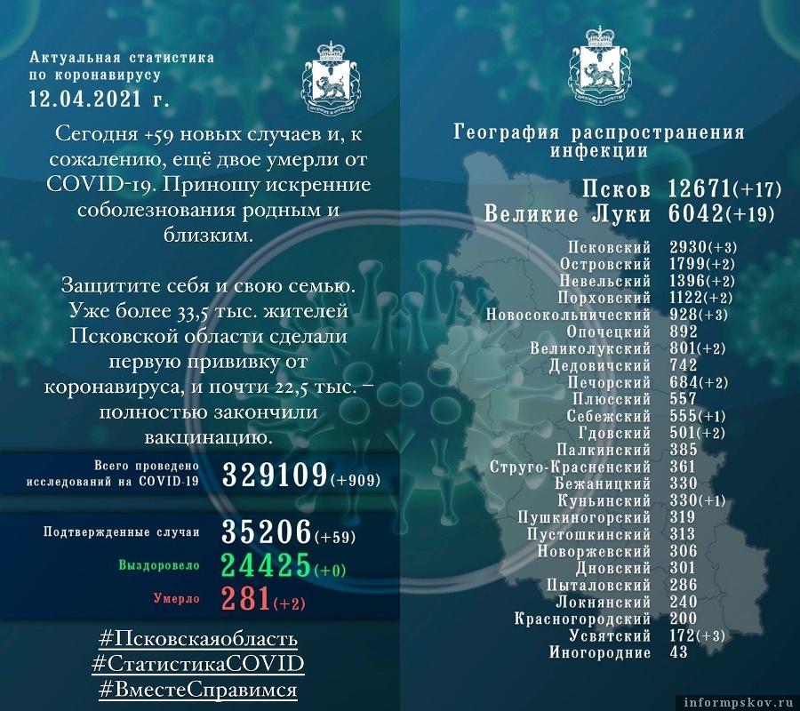 59 новых случаев коронавируса выявили в Псковской области