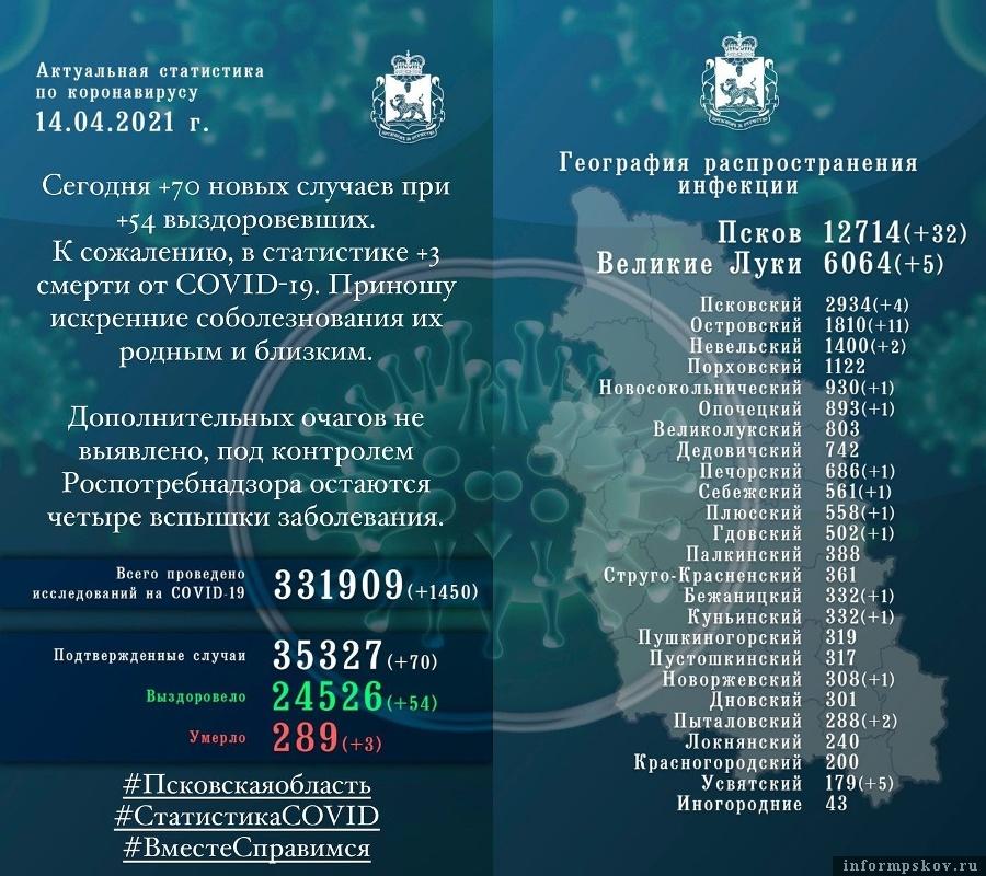Официальная статистика по коронавирусу в Псковской области за 14 апреля 2021 года