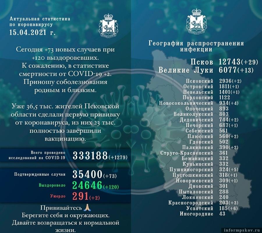 Официальная статистика по коронавирусу в Псковской области за 15 апреля 2021 года