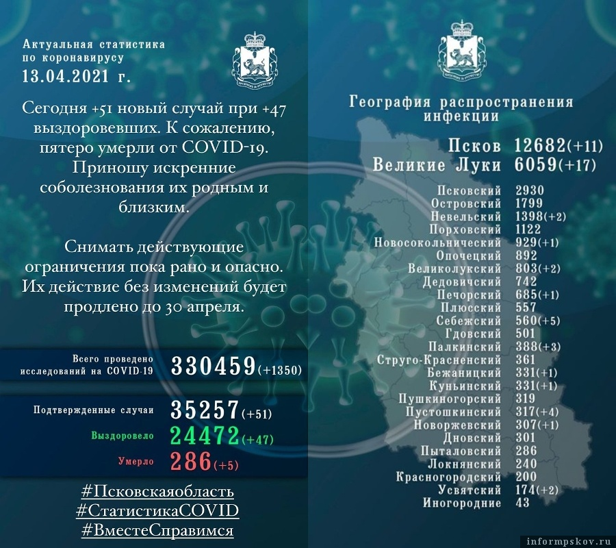 Официальная статистика по короновирусной инфекции в Псковской области