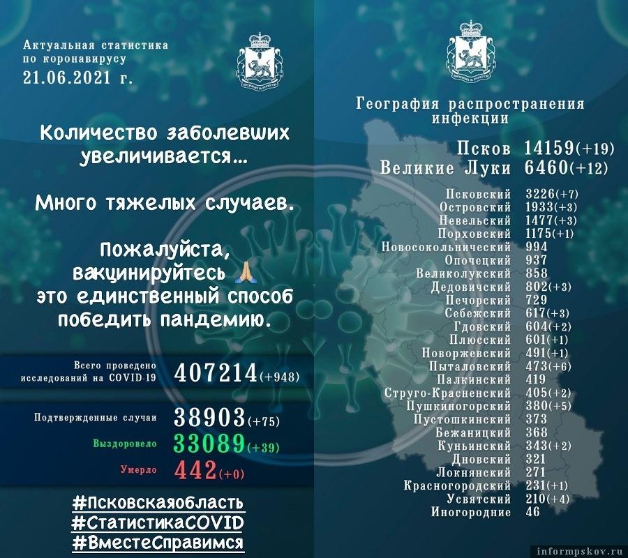 Официальная статистика по коронавирусной инфекции в Псковской области за 21 июня 2021 года