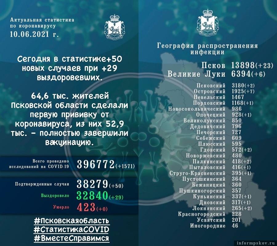 Официальная статистика по коронавирусу в Псковской области за 10 июня 2021 года