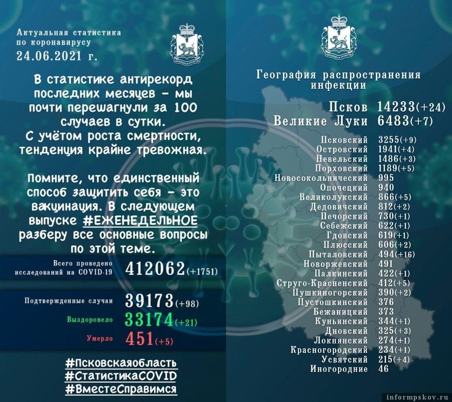 Официальная статистика по коронавирусу в Псковской области  за 24 июня 2021 года