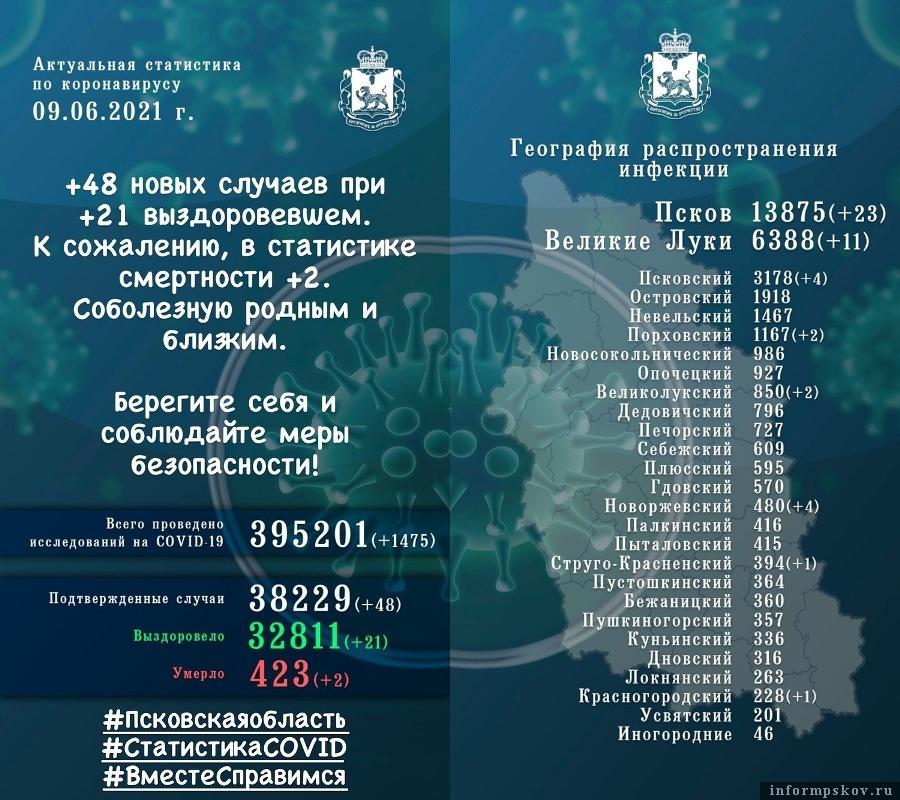Официальная статистика по короновирусу в Псковской области за 9 июня 2021 года