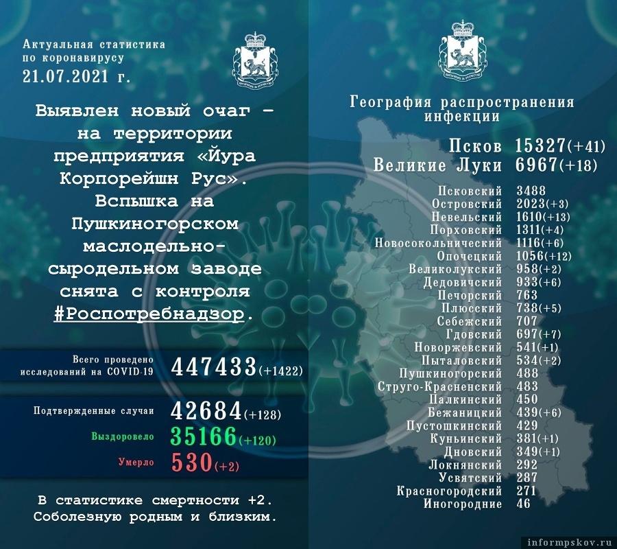 Официальная статистика по коронавирусной инфекции в Псковской области за 21 июля 2021 года