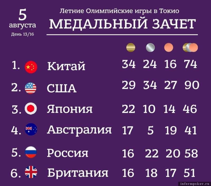 5 августа - ещё пять медалей на Олимпиаде в Токио у российской сборной. Фото Telegram