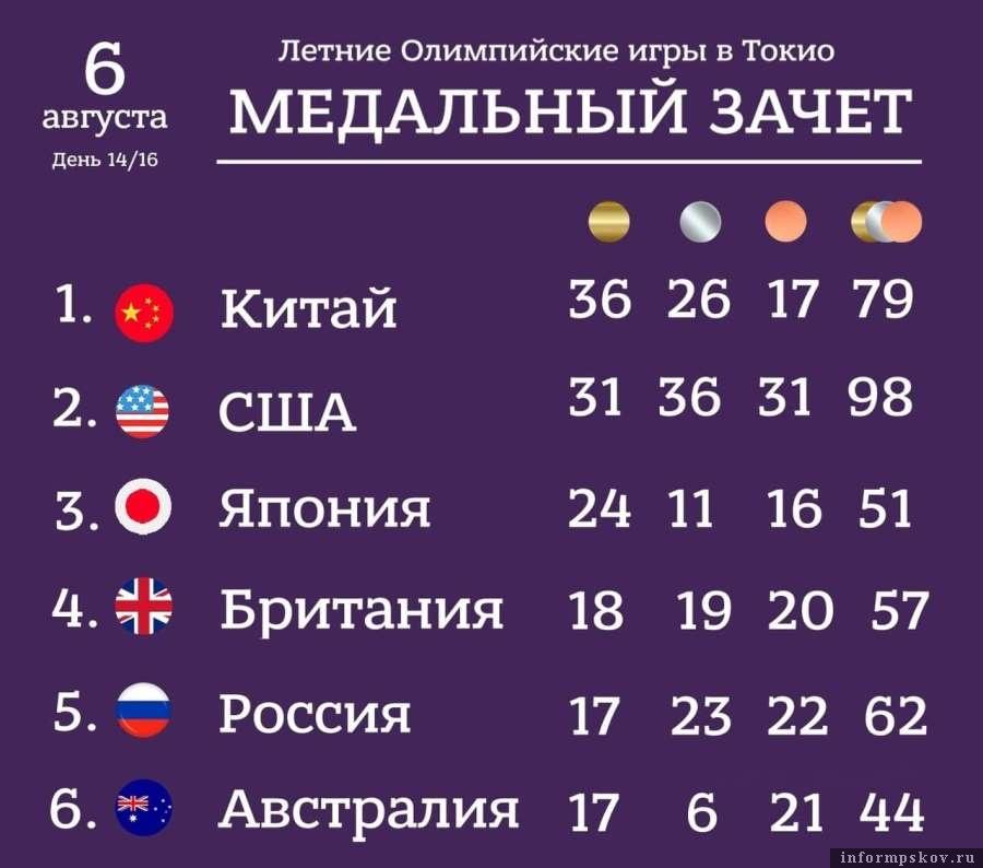 Сборная России сохраняет пятое место в медальном зачёте. Фото Telegram